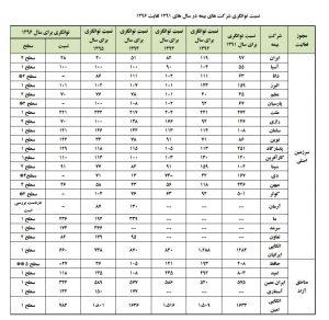 جدول توانگری بیمه ها
