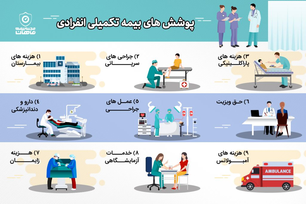 بیمه تکمیلی انفرادی سامان – نگران هزینه های درمانی نباشید!!