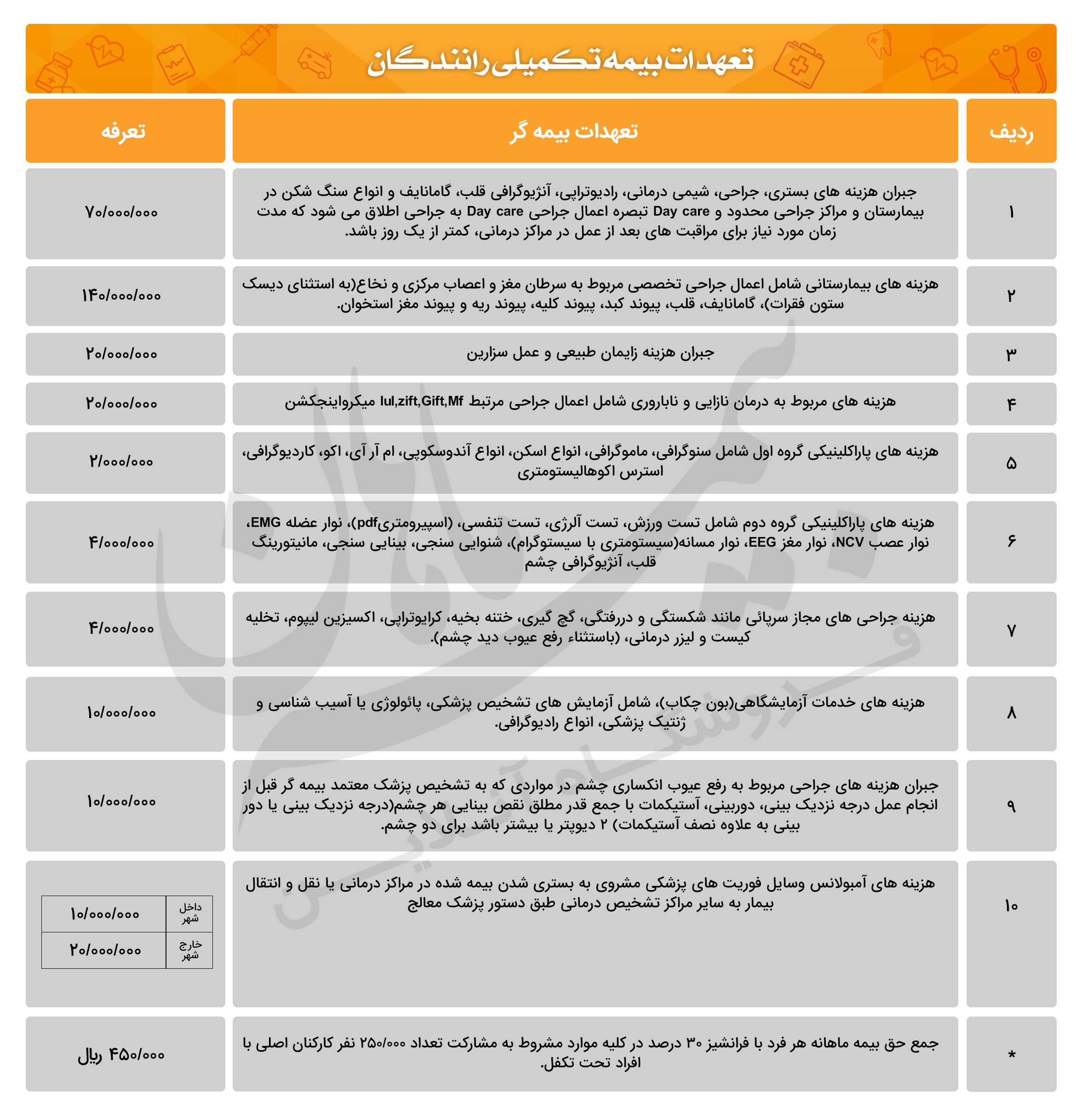 بیمه تکمیلی رانندگان – جزئیات ثبت نام و موارد تحت پوشش